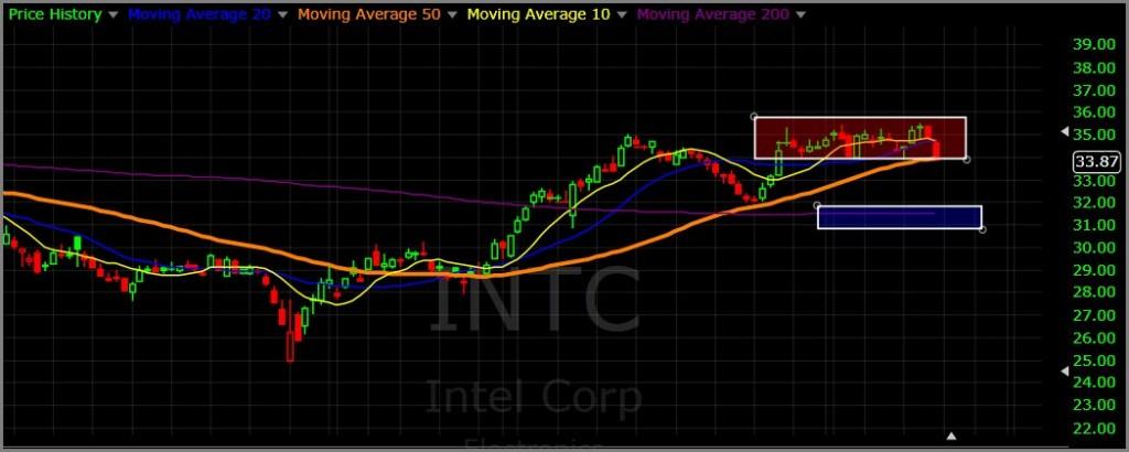 INTC 12-19-15