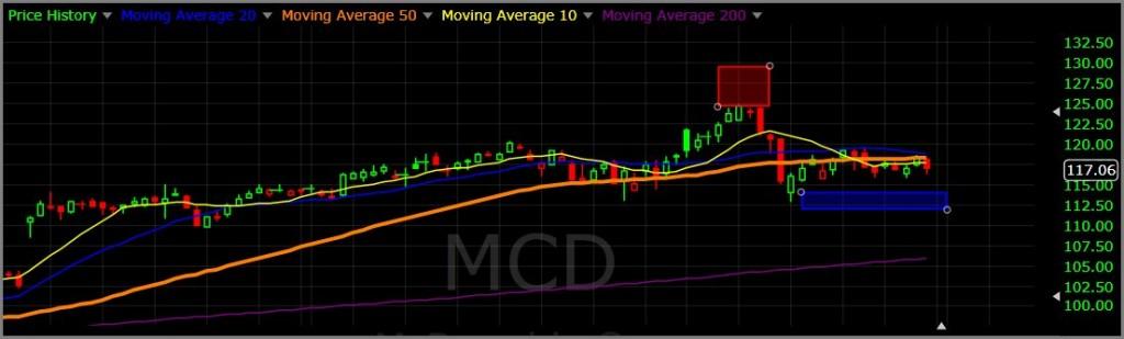 MCD 2-28-16